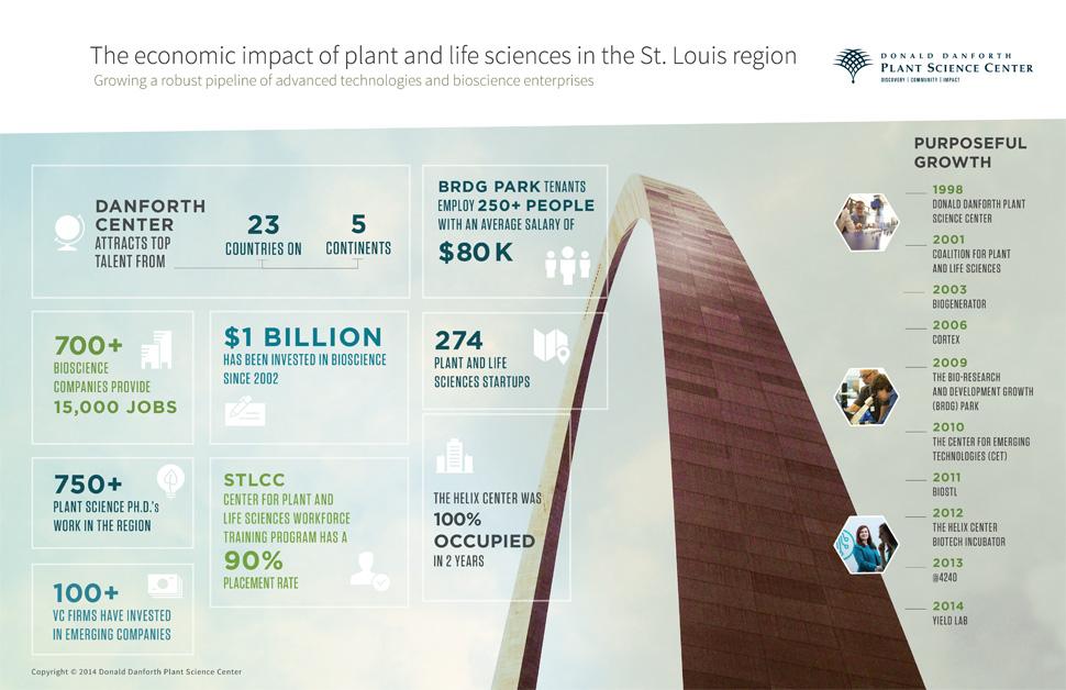 Danforth Center Infographic